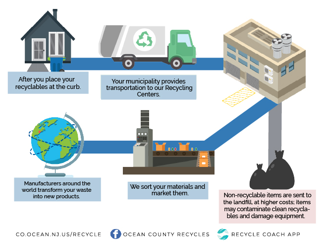 Journey of your recyclables